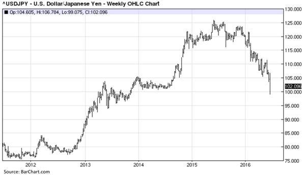 United States Dollar versus Japanese Yen - Weekly OHLC Chart