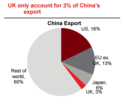 How Will Brexit Impact China