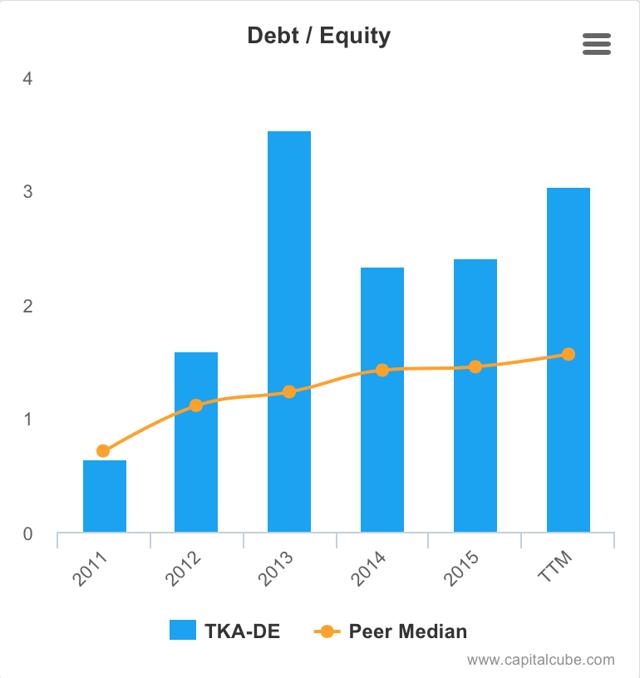 Debt/Equity ThyssenKrupp