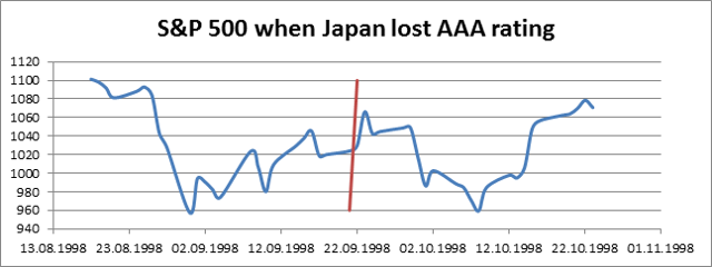 There is no impact of Japan losing its AAA Fitch rating on US stock market