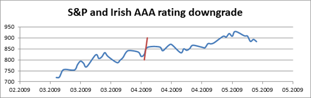 No appart impact of credit rating of Ireland