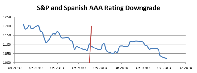 S&P did not change when Spanish sovereign credit rating was changed from AAA to AA
