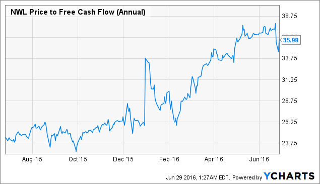 NWL Price to Free Cash Flow (Annual) Chart