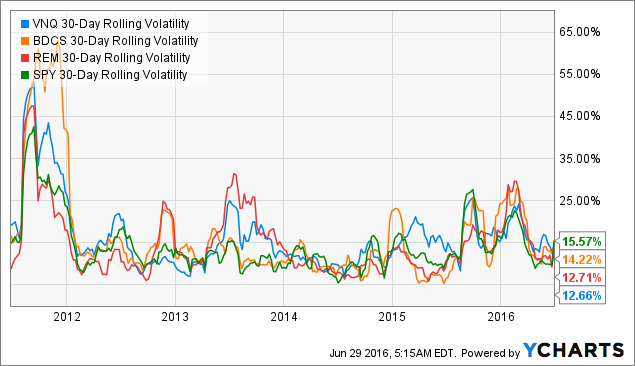 VNQ 30-Day Rolling Volatility Chart