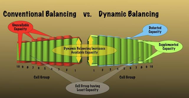 Comparison of pack storage capacity with Dynamic vs. Conventional ceel group balancing
