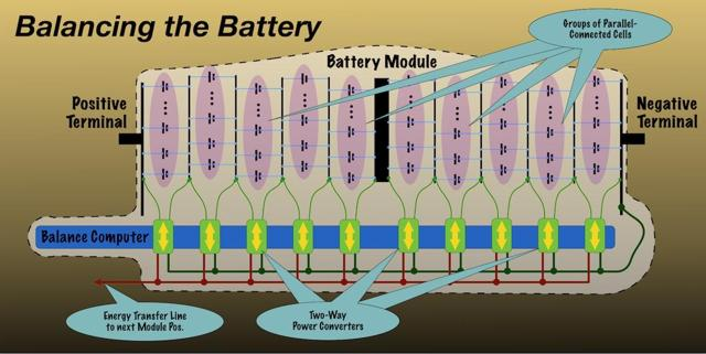Diagram of battery module with power efficient dynamic balancing system.