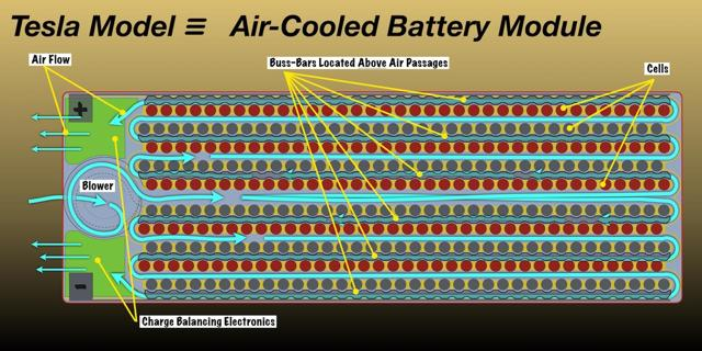 Air0cooled battery module