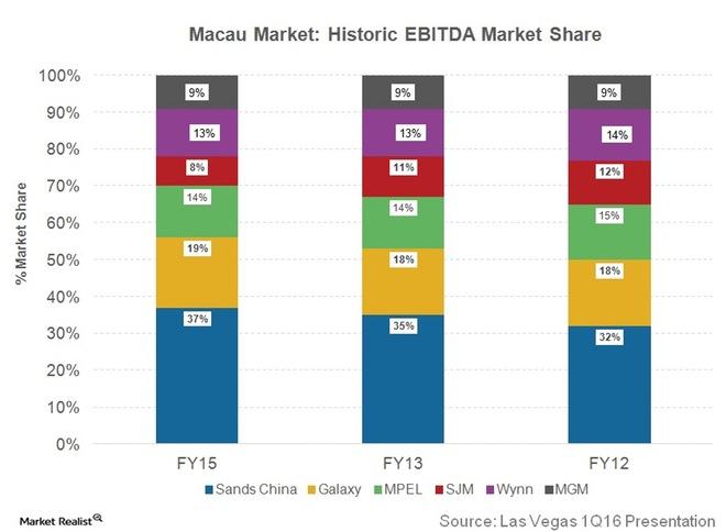 Macau gambling market share gala casino dundee