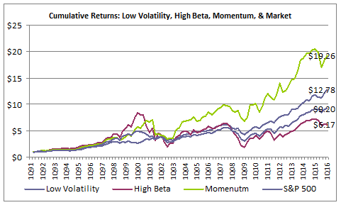Investing in low cost high volatility options