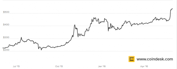 Price of Bitcoin against the U.S. Dollar (Coindesk)
