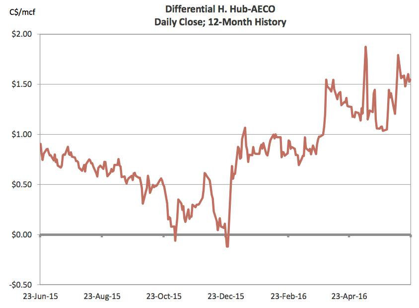 Aeco Natural Gas Market