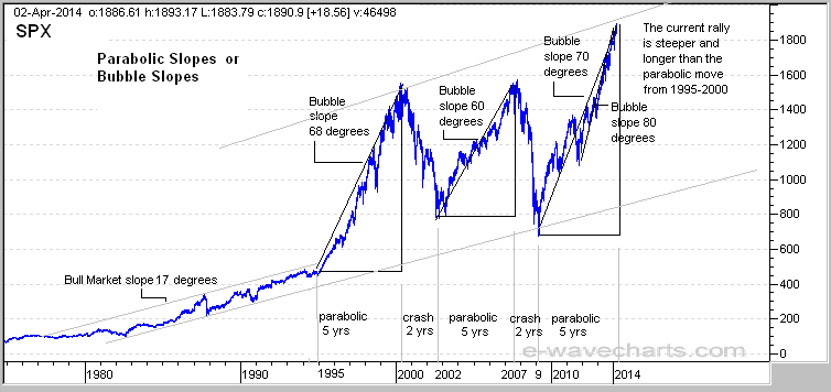 bubbles in stock markets essay In an interview on cnbc world now last january, peter explained how fed  monetary policy inflated a stock market bubble and engineered a.
