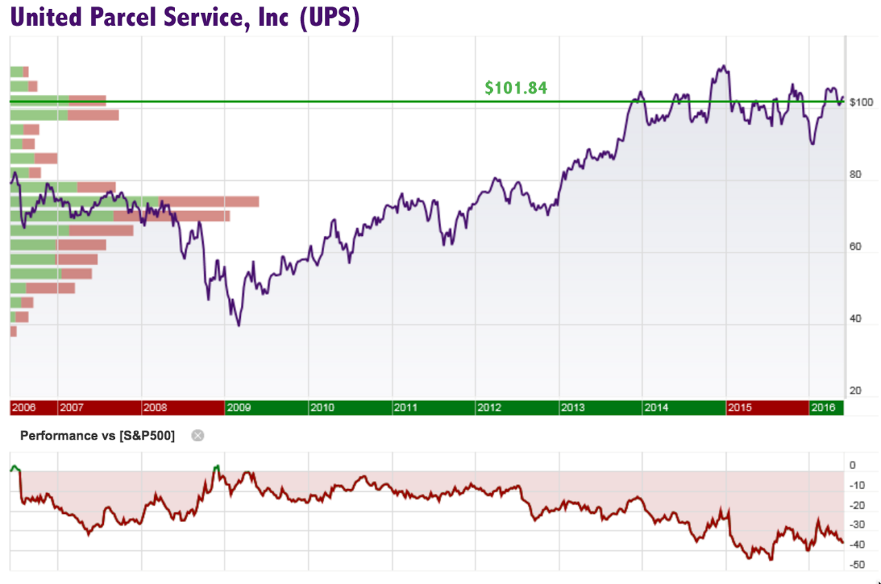 an analysis of united parcel service inc View detailed financial information, real-time news, videos, quotes and analysis on united parcel service inc (nyse:ups) explore commentary on united parcel service inc and hear what the experts at thestreet are saying about ups.