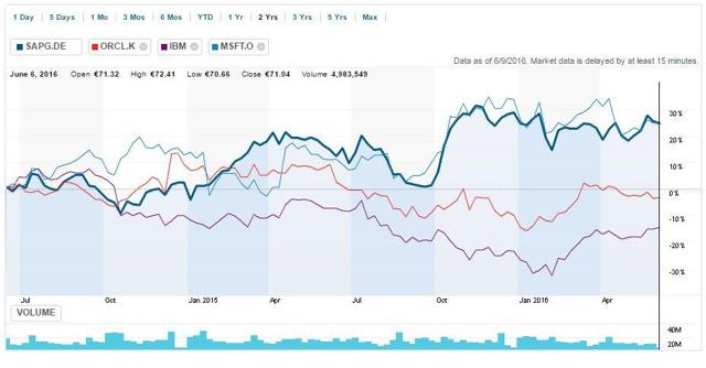 Chart_SAP_MSFT_ORCL_IBM