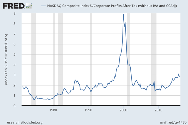 Nasdaq divided by corporate profits