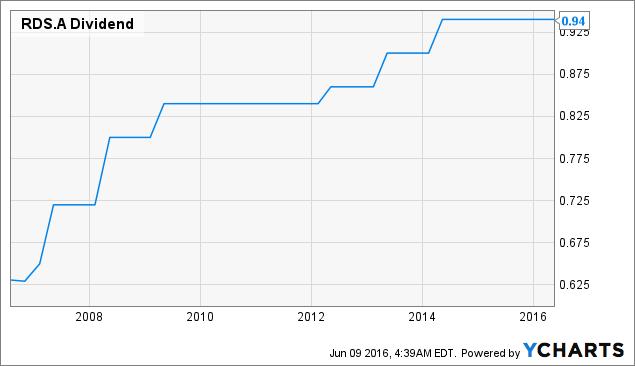 RDS.A Dividend Chart