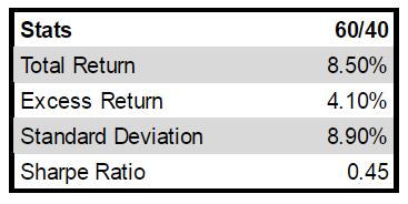 long_term_stats.png