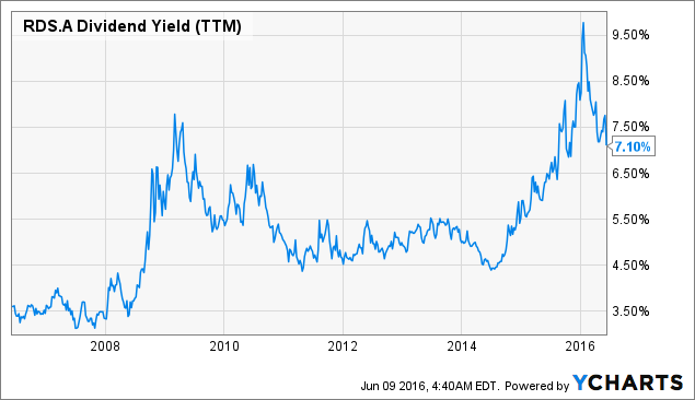 RDS.A Dividend Yield (<a href=