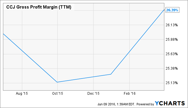 CCJ Gross Profit Margin (<a href=