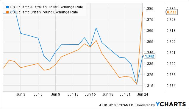 XE: Convert USD/AUD. United States Dollar to Australia Dollar