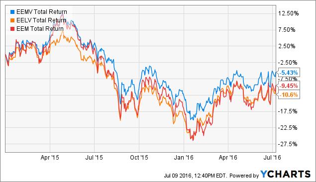 EEMV Total Return Price Chart