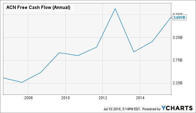 ACN Free Cash Flow (Annual) Chart