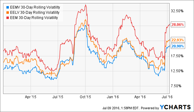 EEMV 30-Day Rolling Volatility Chart