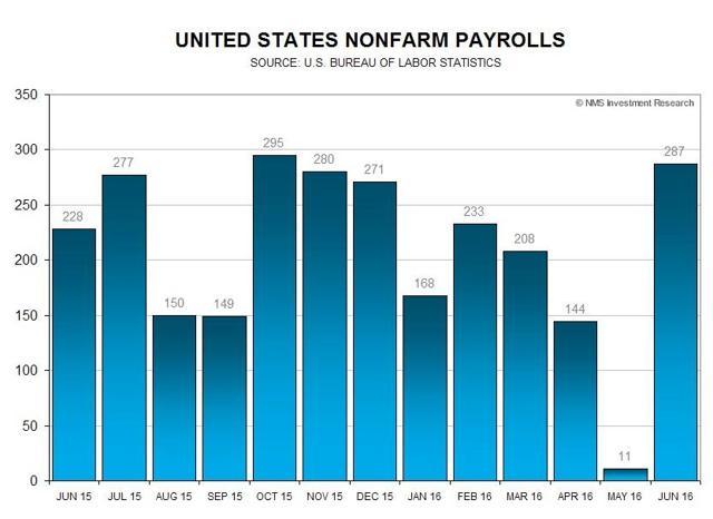 U.S. Nonfarm Payrolls