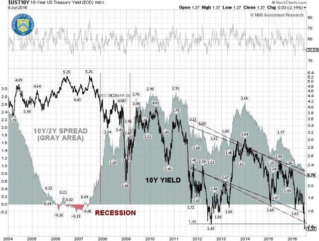 10Y-2Y Yield Spread