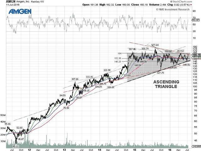 Amgen Technicla Chart