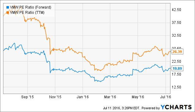 VMW PE Ratio (Forward) Chart