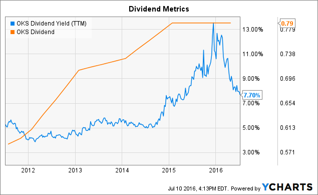OKS Dividend Yield (<a href=