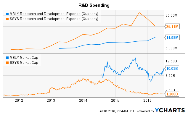 MBLY Research and Development Expense (Quarterly) Chart