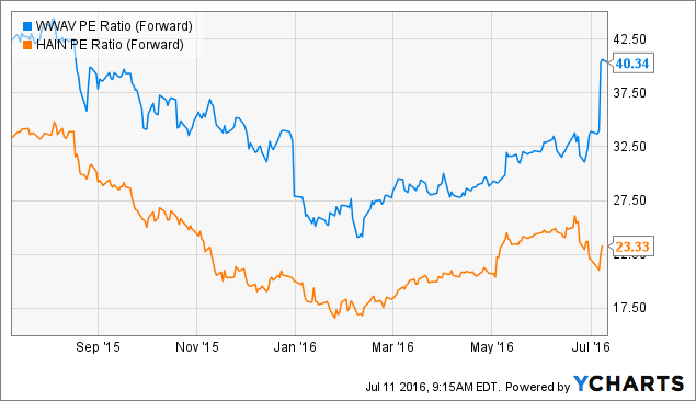 WhiteWave Foods Co (NYSE:WWAV) Analyst Estimates And Rating