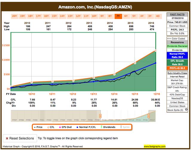Amazon fundamental analysis graph