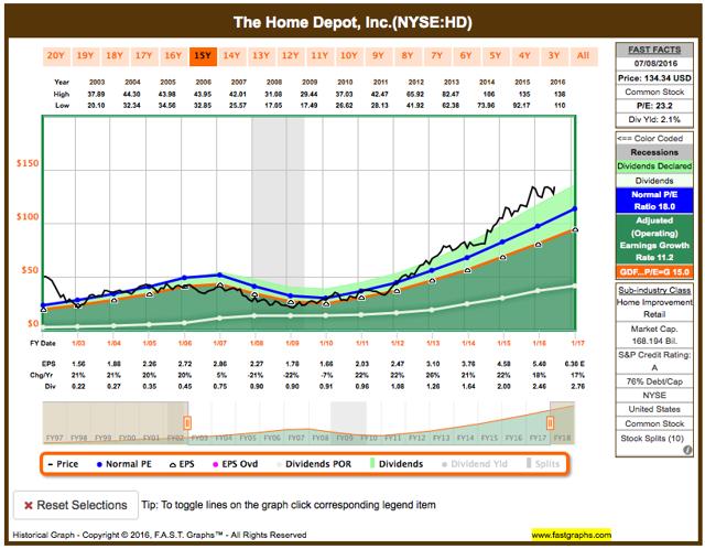Home Depot fundamental analysis graph
