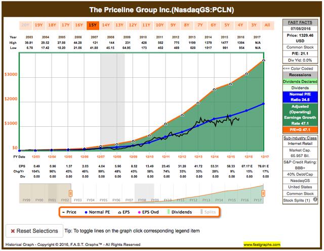 Priceline fundamental analysis graph