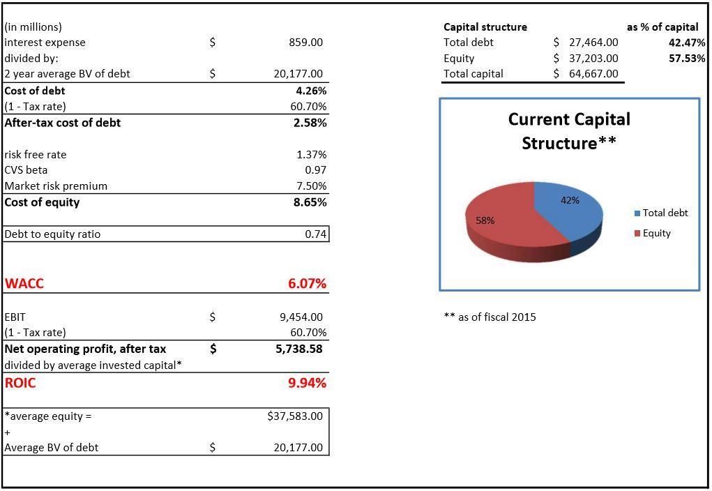 CVS Health's Debt-To Equity-Ratio - Should We Care? - CVS Health ...