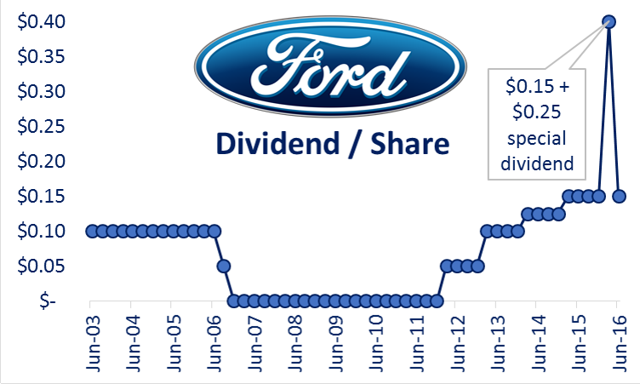 5 Big Dividend Investments We Like More Than Ford Ford