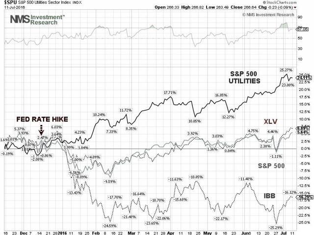 S&P 500 Ultilities