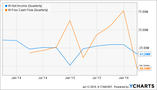 W Net Income (Quarterly) Chart