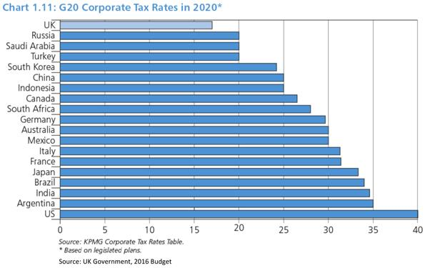 Corporate Tax Rates in 2020 Chart