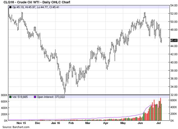 West Texas Intermediate Crude Oil - Daily OHLC Chart