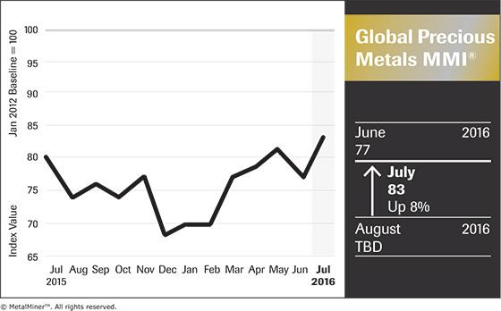 black and gold precious metals price index chart