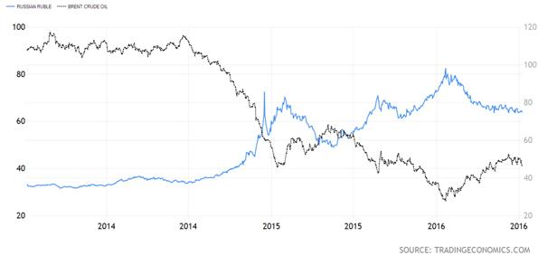 Russian Ruble Versus Brent Crude Oil Chart