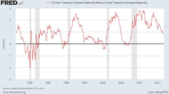 Ten Year Treasury Constant Maturity Minus Two Year Chart