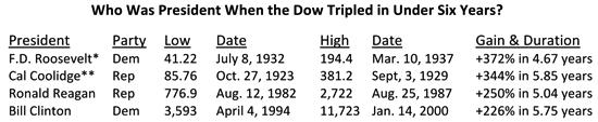 Who Was the President When the Dow Tripled Table