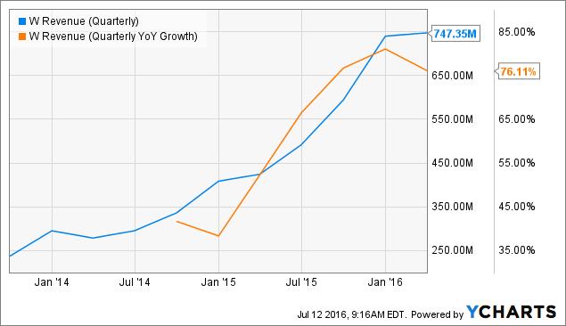 W Revenue (Quarterly) Chart