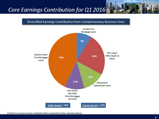 Ladder Capital Earnings