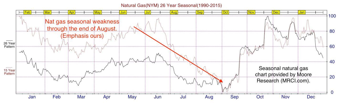 Buying Natural Gas Futures